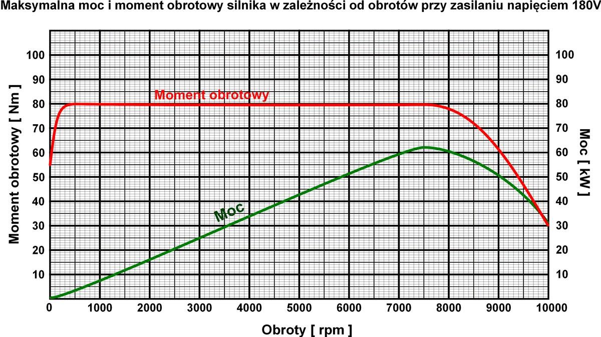 wykres dla silnika indukcyjnego 38kW